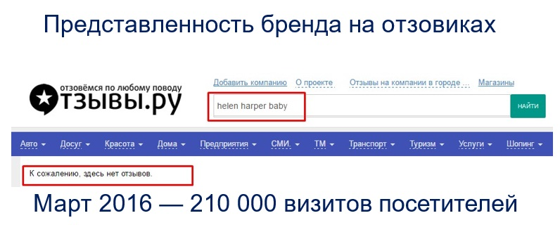 Управление репутацией (ORM) для Helen Harper Baby
