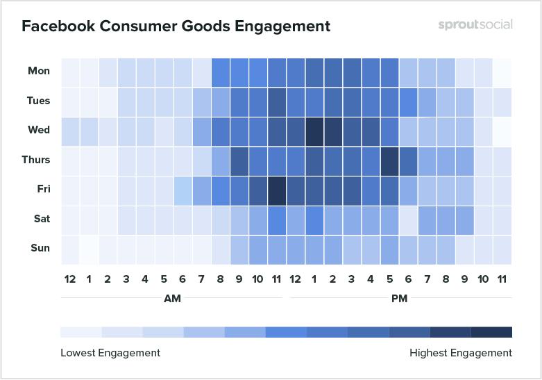 Лучшее время для постинга в Фейсбуке для потребительских товаров