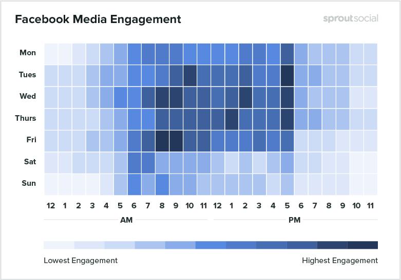 Лучшее время для постинга в Фейсбуке для медиа