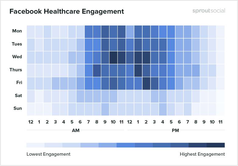 Лучшее время для постинга в Фейсбуке для медицины