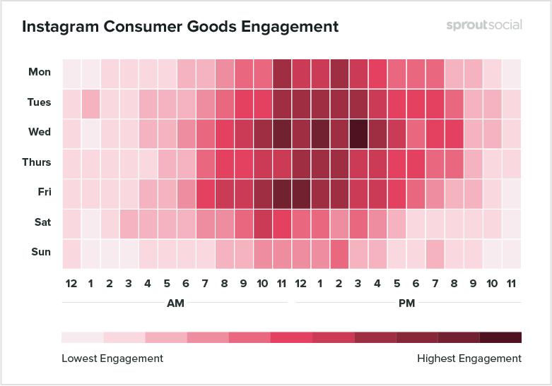 Лучшее время для постинга в Инстаграме для потребительских товаров