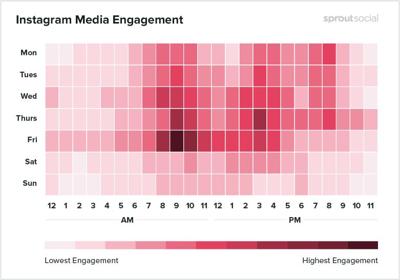 Лучшее время для постинга в Инстаграме для медиа